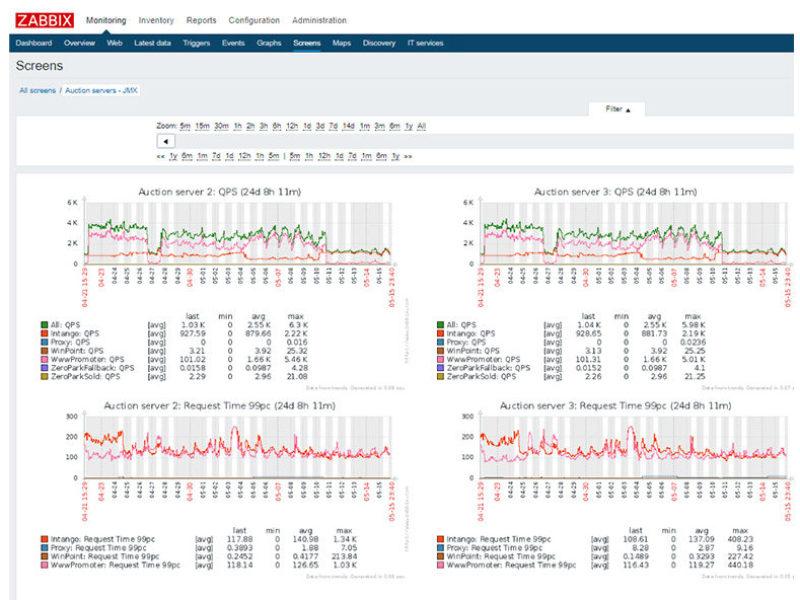 Архитектура и реализация Ad Exchange сервера