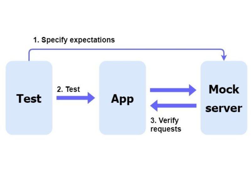 Мок-сервер для автоматизации мобильного тестирования