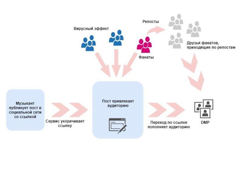 Как мы сделали сервис рекламных кампаний, соответствующий положениям GDPR