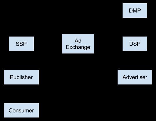 Схема работы AdExchange Server